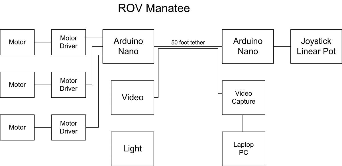 rov wiring diagram wiring diagram directory Heat Pump Wiring Diagram Schematic