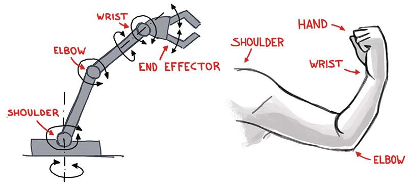 An ARDUINO Controlled Robot Arm | Servo Magazine