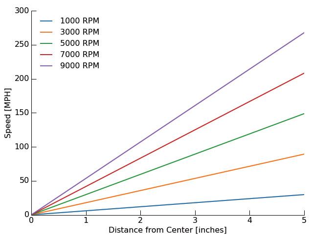 The Multi-Rotor Hobbyist — Understanding and Balancing